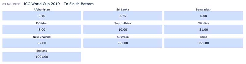 Betting odds - ICC World Cup team to finish bottom