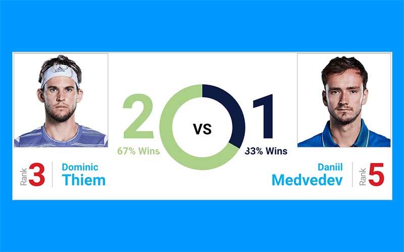 Thiem v Medvedev betting picks and winner prediction; US Open tennis 2020